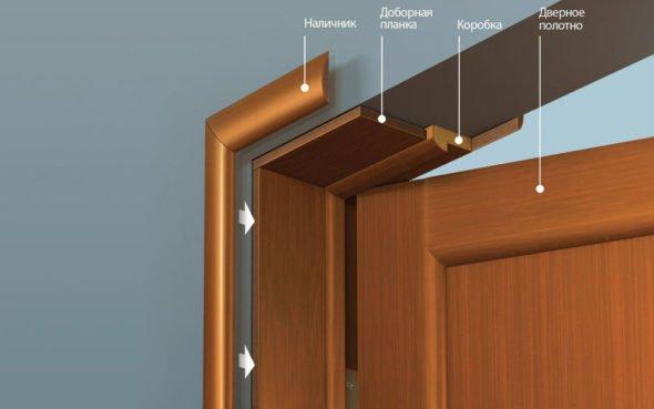 Доборы на межкомнатные двери: правила выбора и установки