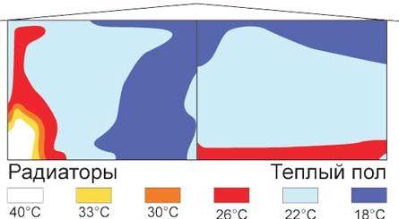 Теплый пол как основное отопление: вместо батарей, комплектующие, материалы, выбор котла