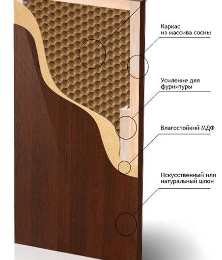 Экошпон или шпон в интерьере: отличия шпонированных дверей