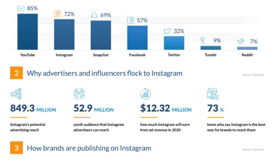 Instagram trends of 2021: experts ' opinion